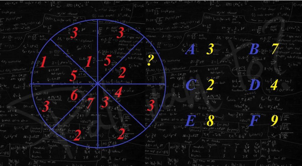 Doplň číslo namiesto otáznika. Dokážeš vyriešiť tento hlavolam?