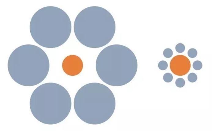 Ktorý kruh je väčší? Očné klamy dokážu perfektne oklamať ľudský zrak.
